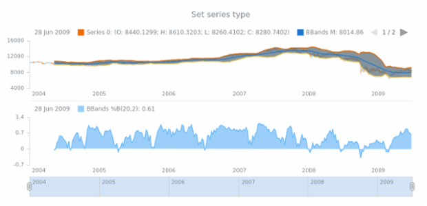 anychart.core.stock.indicators.BBandsB.series set created by AnyChart Team
