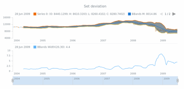 anychart.core.stock.indicators.BBandsWidth.deviation set created by AnyChart Team