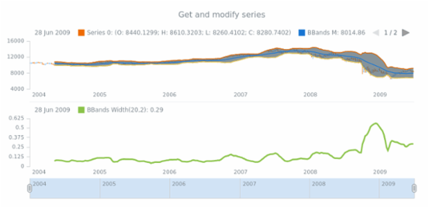 anychart.core.stock.indicators.BBandsWidth.series get created by AnyChart Team