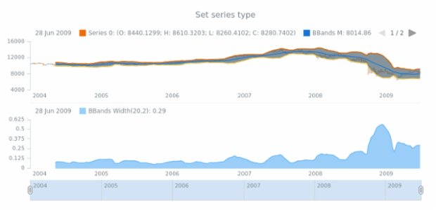 anychart.core.stock.indicators.BBandsWidth.series set created by AnyChart Team