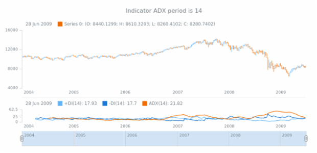 anychart.core.stock.indicators.DMI.adxPeriod get created by AnyChart Team
