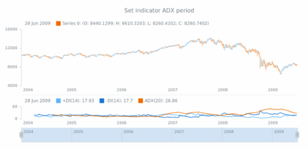 anychart.core.stock.indicators.DMI.adxPeriod set created by AnyChart Team