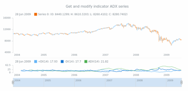 anychart.core.stock.indicators.DMI.adxSeries get created by AnyChart Team