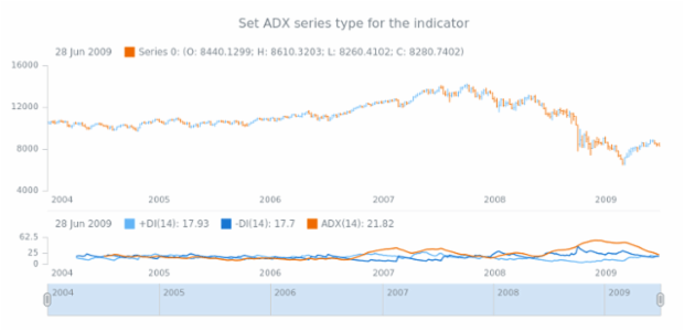 anychart.core.stock.indicators.DMI.adxSeries set created by AnyChart Team