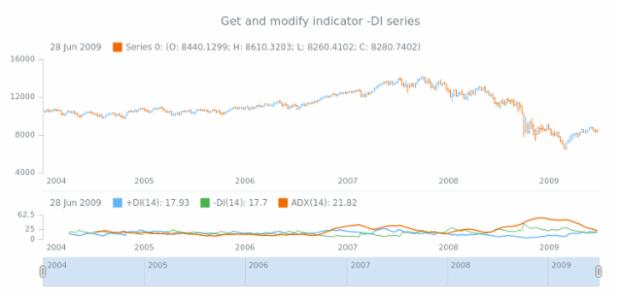 anychart.core.stock.indicators.DMI.ndiSeries get created by AnyChart Team