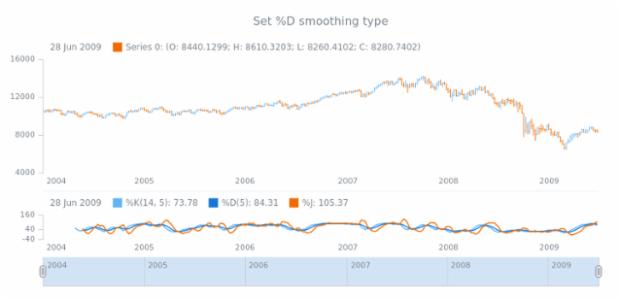 anychart.core.stock.indicators.KDJ.dMAType set created by AnyChart Team