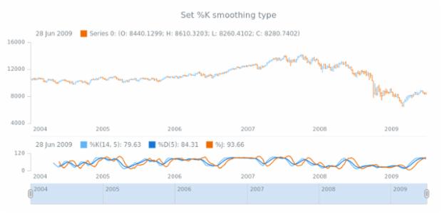 anychart.core.stock.indicators.KDJ.kMAType set created by AnyChart Team