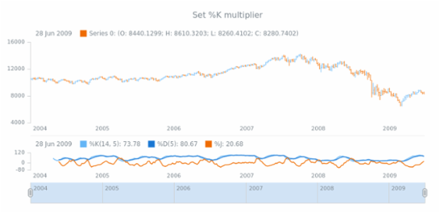 anychart.core.stock.indicators.KDJ.kMultiplier set created by AnyChart Team
