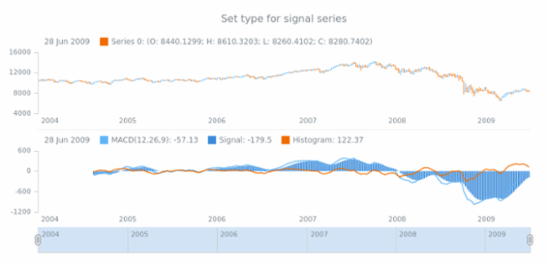 anychart.core.stock.indicators.MACD.signalSeries set created by AnyChart Team