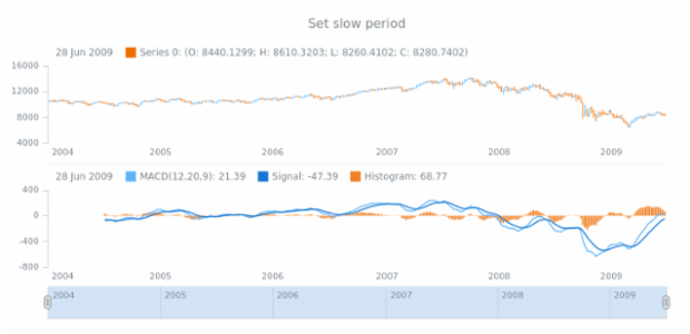 anychart.core.stock.indicators.MACD.slowPeriod set created by AnyChart Team