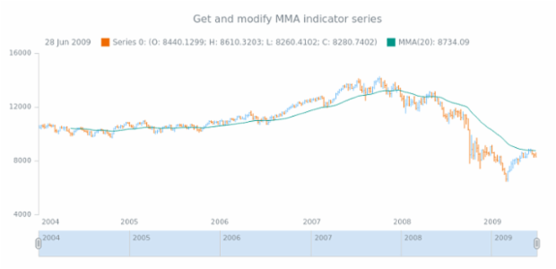 anychart.core.stock.indicators.MMA.series get created by AnyChart Team