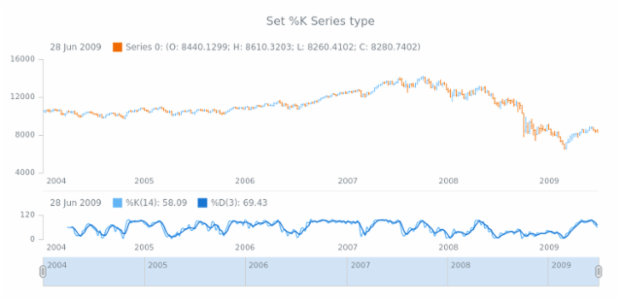 anychart.core.stock.indicators.Stochastic.kSeries set created by AnyChart Team