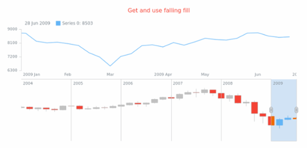 anychart.core.stock.scrollerSeries.Candlestick.fallingFill get created by AnyChart Team