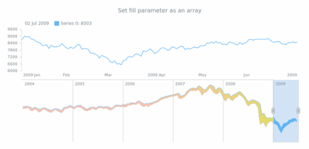 anychart.core.stock.scrollerSeries.RangeArea.fill set asArray created by AnyChart Team