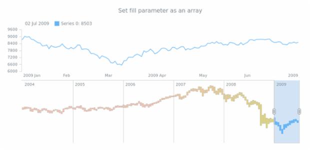 anychart.core.stock.scrollerSeries.RangeColumn.fill set asArray created by AnyChart Team