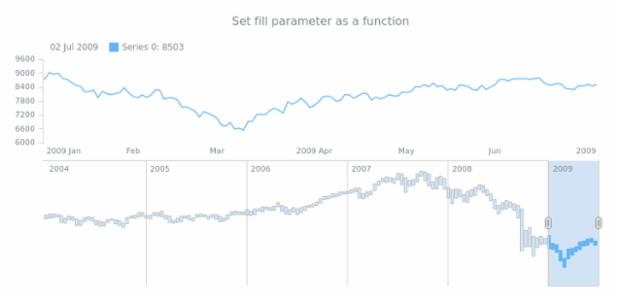 anychart.core.stock.scrollerSeries.RangeColumn.fill set asFunc created by AnyChart Team