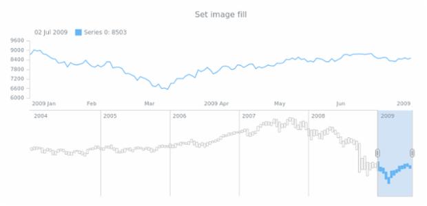 anychart.core.stock.scrollerSeries.RangeColumn.fill set asImg created by AnyChart Team