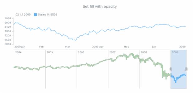 anychart.core.stock.scrollerSeries.RangeColumn.fill set asOpacity created by AnyChart Team