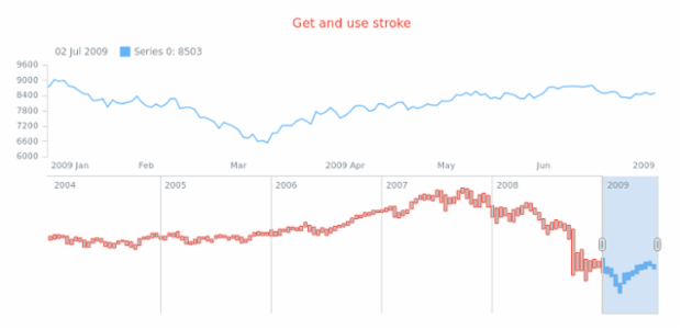 anychart.core.stock.scrollerSeries.RangeColumn.stroke get created by AnyChart Team