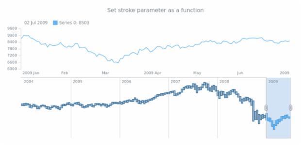 anychart.core.stock.scrollerSeries.RangeColumn.stroke set asFunc created by AnyChart Team