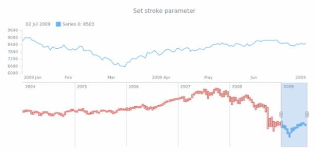anychart.core.stock.scrollerSeries.RangeColumn.stroke set created by AnyChart Team