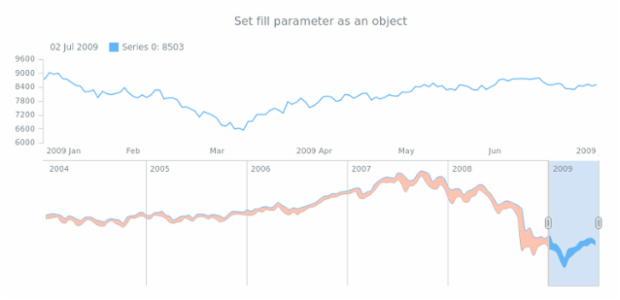 anychart.core.stock.scrollerSeries.RangeSplineArea.fill set asObj created by AnyChart Team