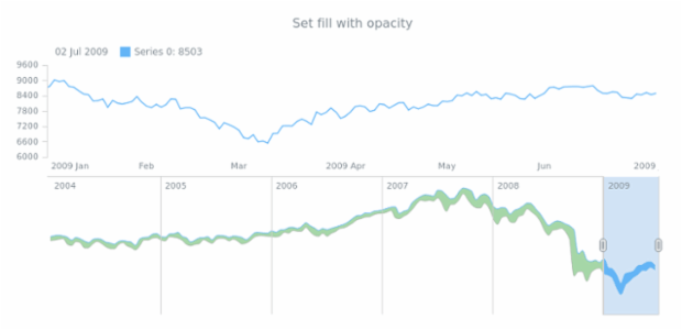 anychart.core.stock.scrollerSeries.RangeSplineArea.fill set asOpacity created by AnyChart Team