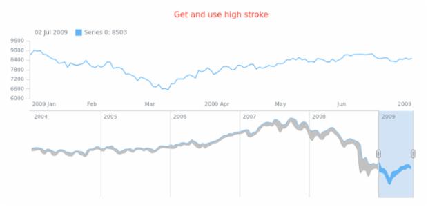 anychart.core.stock.scrollerSeries.RangeSplineArea.highStroke get created by AnyChart Team