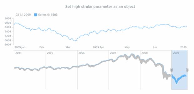 anychart.core.stock.scrollerSeries.RangeSplineArea.highStroke set asObj created by AnyChart Team