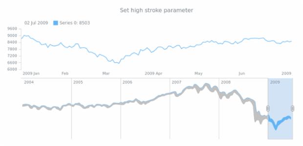 anychart.core.stock.scrollerSeries.RangeSplineArea.highStroke set created by AnyChart Team