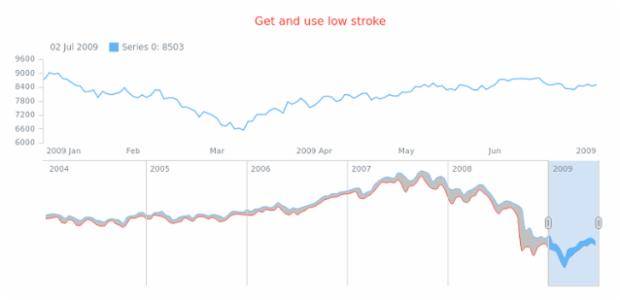 anychart.core.stock.scrollerSeries.RangeSplineArea.lowStroke get created by AnyChart Team