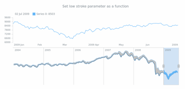 anychart.core.stock.scrollerSeries.RangeSplineArea.lowStroke set asFunc created by AnyChart Team