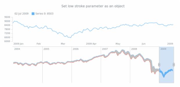 anychart.core.stock.scrollerSeries.RangeSplineArea.lowStroke set asObj created by AnyChart Team