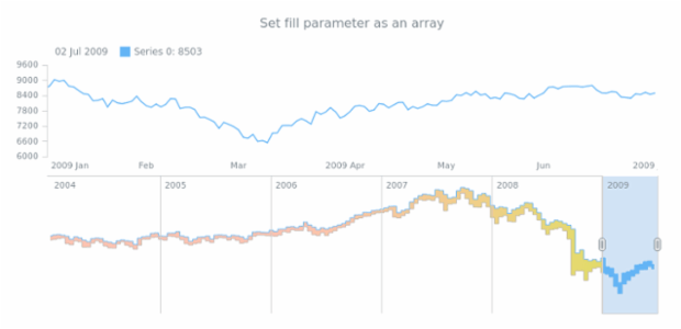 anychart.core.stock.scrollerSeries.RangeStepArea.fill set asArray created by AnyChart Team