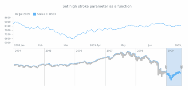 anychart.core.stock.scrollerSeries.RangeStepArea.highStroke set asFunc created by AnyChart Team