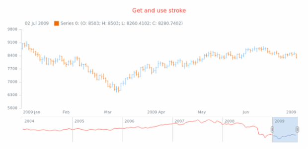 anychart.core.stock.scrollerSeries.Spline.stroke get created by AnyChart Team