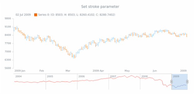 anychart.core.stock.scrollerSeries.Spline.stroke set created by AnyChart Team