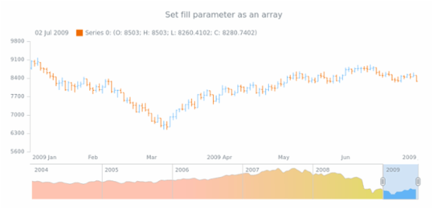 anychart.core.stock.scrollerSeries.SplineArea.fill set asArray created by AnyChart Team