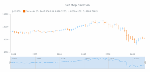 anychart.core.stock.scrollerSeries.StepLine.stepDirection set created by AnyChart Team