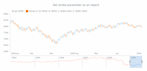 anychart.core.stock.scrollerSeries.StepLine.stroke set asObj created by AnyChart Team