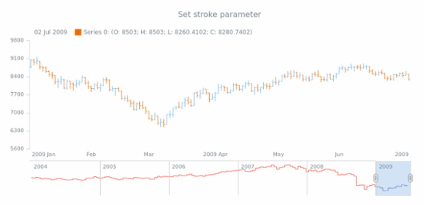 anychart.core.stock.scrollerSeries.StepLine.stroke set created by AnyChart Team