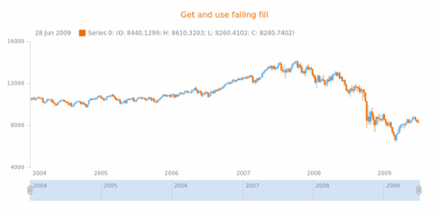 anychart.core.stock.series.Candlestick.fallingFill get created by AnyChart Team