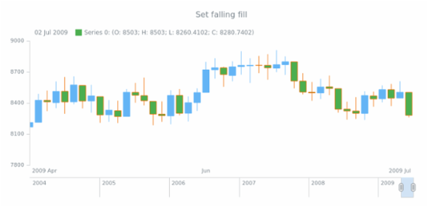anychart.core.stock.series.Candlestick.fallingFill set asString created by AnyChart Team