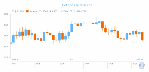 anychart.core.stock.series.Candlestick.risingFill get created by AnyChart Team