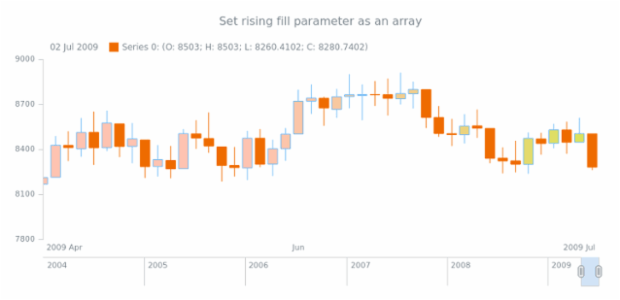 anychart.core.stock.series.Candlestick.risingFill set asArray created by AnyChart Team