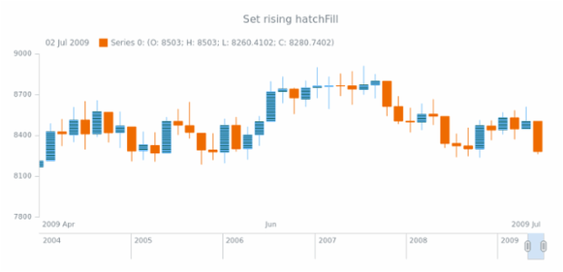anychart.core.stock.series.Candlestick.risingHatchFill set created by AnyChart Team