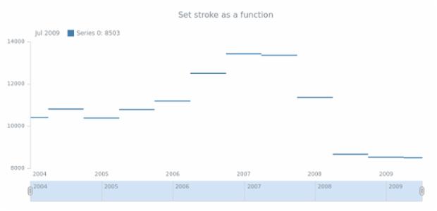 anychart.core.stock.series.JumpLine.stroke set asFunc created by AnyChart Team