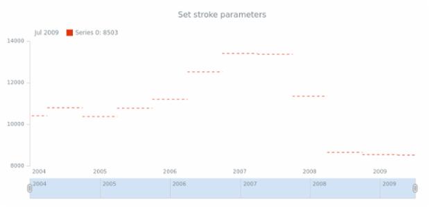 anychart.core.stock.series.JumpLine.stroke set created by AnyChart Team