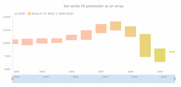 anychart.core.stock.series.RangeColumn.fill set asArray created by AnyChart Team