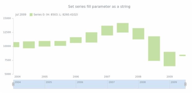 anychart.core.stock.series.RangeColumn.fill set asString created by AnyChart Team